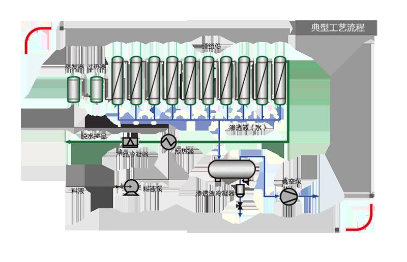 分子筛膜成套装备技术