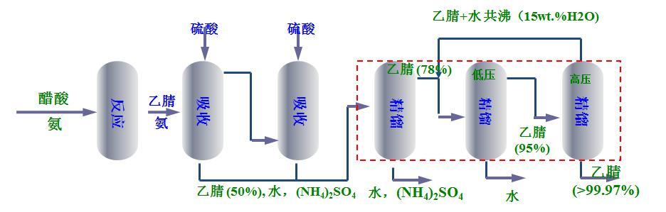 醋酸氨化生产乙腈